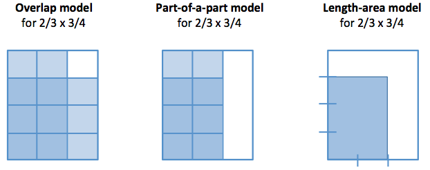 multiplication models